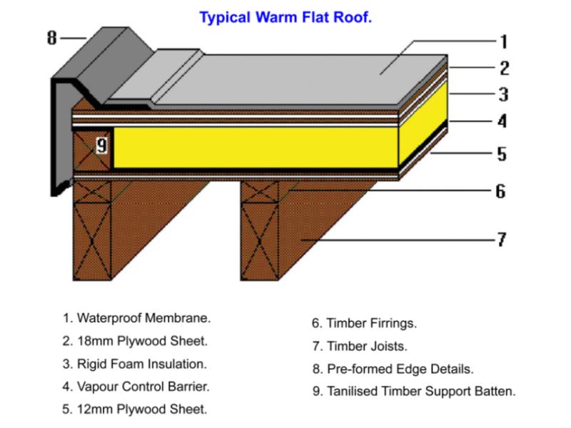 Crescent Construction 100 Feedback Roofer Bricklayer Extension Builder In Kent